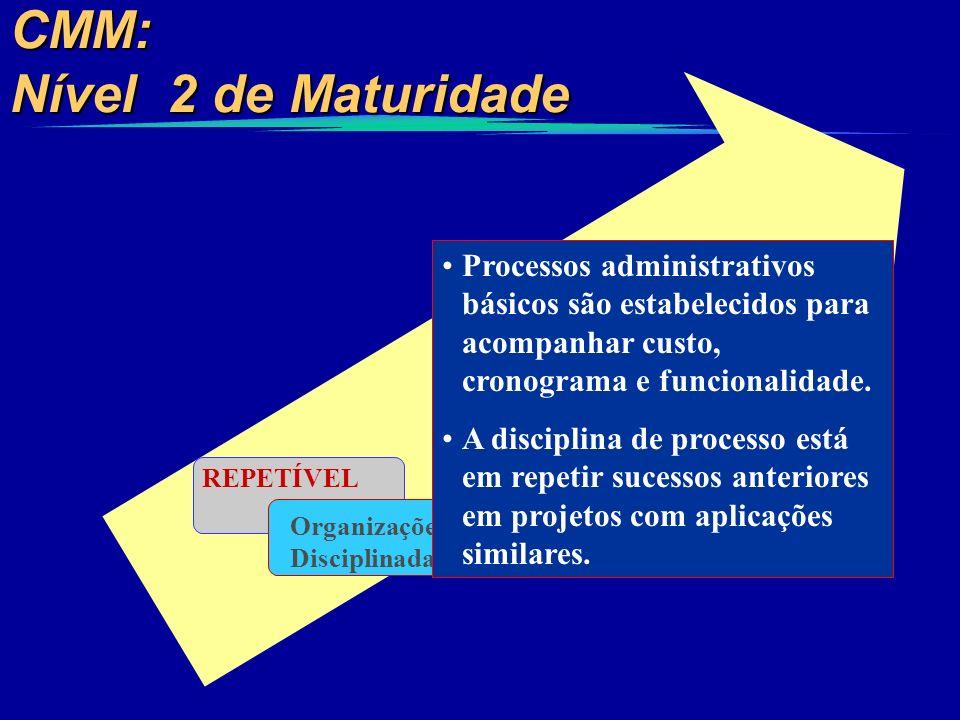 CMM: Nível 2 de Maturidade REPETÍVEL Organizações Disciplinadas Processos administrativos básicos são estabelecidos para acompanhar custo, cronograma
