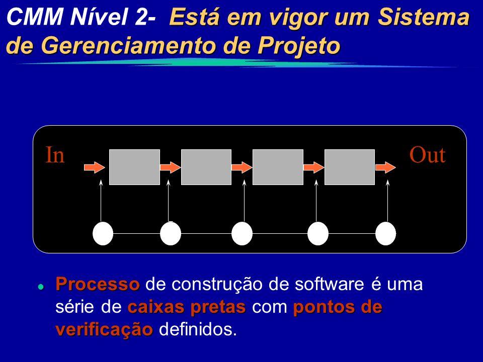 Está em vigor um Sistema de Gerenciamento de Projeto CMM Nível 2- Está em vigor um Sistema de Gerenciamento de Projeto InOut l Processo caixas pretasp