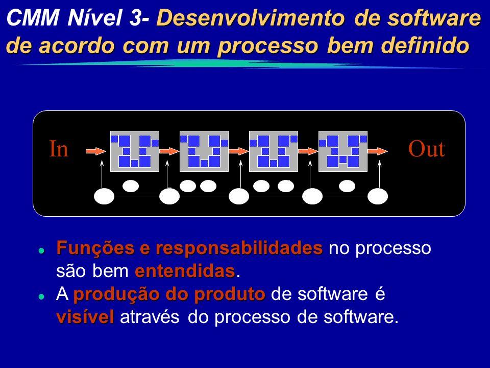 Desenvolvimento de software de acordo com um processo bem definido CMM Nível 3- Desenvolvimento de software de acordo com um processo bem definido InO