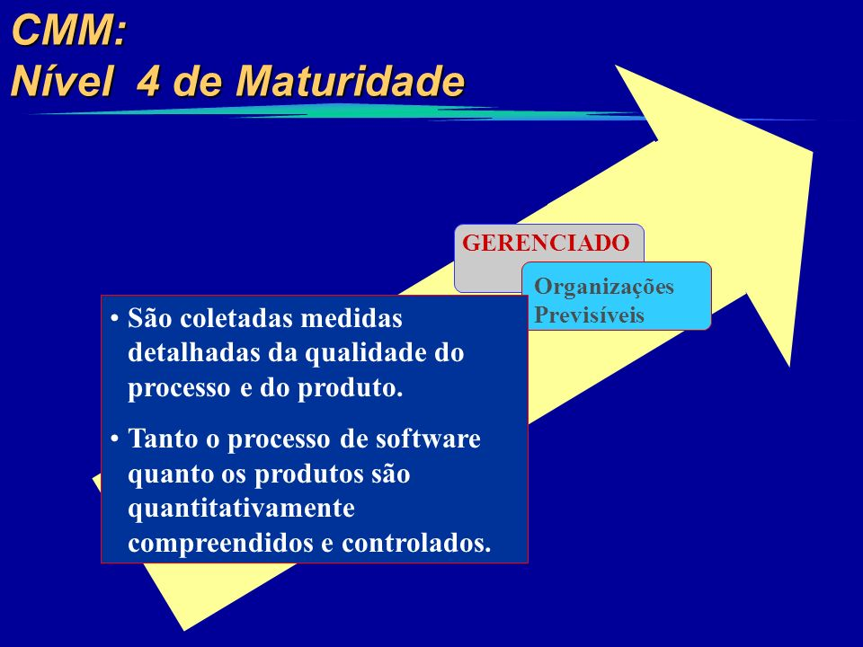 CMM: Nível 4 de Maturidade GERENCIADO Organizações Previsíveis São coletadas medidas detalhadas da qualidade do processo e do produto. Tanto o process