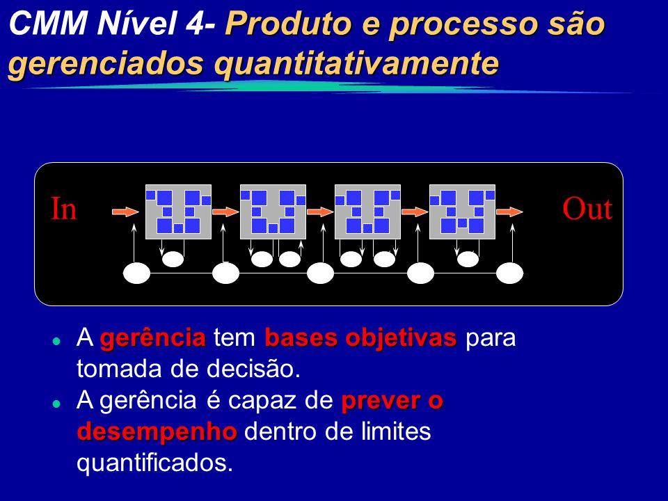 Produto e processo são gerenciados quantitativamente CMM Nível 4- Produto e processo são gerenciados quantitativamente InOut gerência bases objetivas