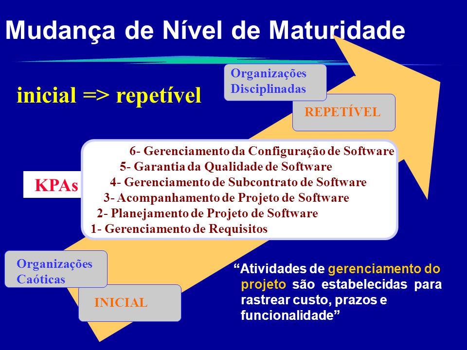 Mudança de Nível de Maturidade INICIAL Organizações Caóticas REPETÍVEL Organizações Disciplinadas Atividades de gerenciamento do projeto são estabelec