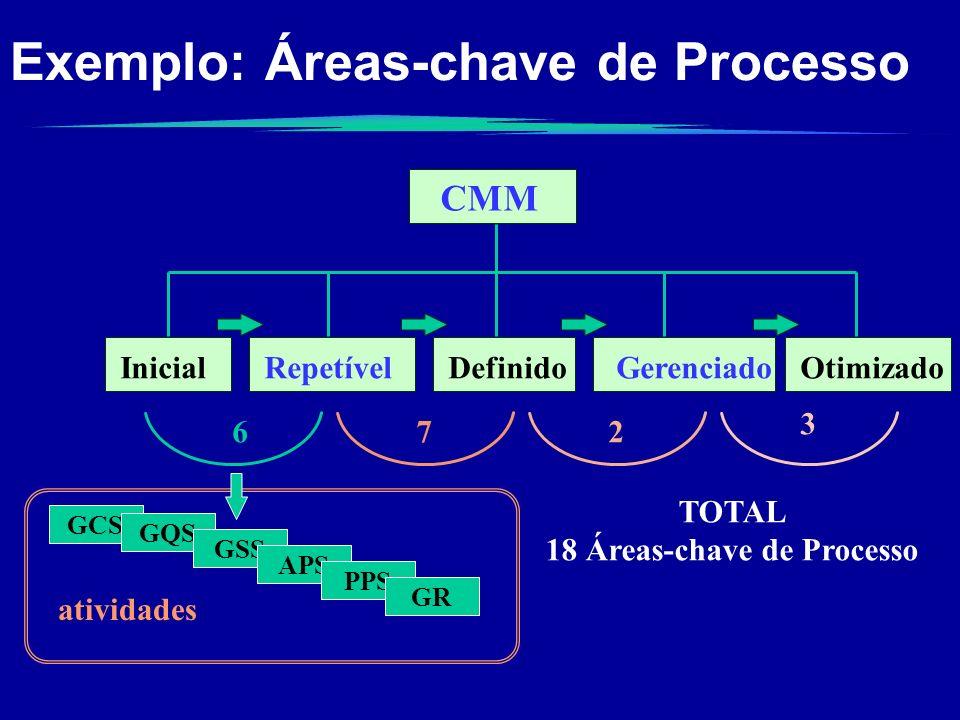 Exemplo: Áreas-chave de Processo Inicial RepetívelDefinidoGerenciadoOtimizado CMM 672 3 TOTAL 18 Áreas-chave de Processo GCS GQS GSS APS PPS GR ativid