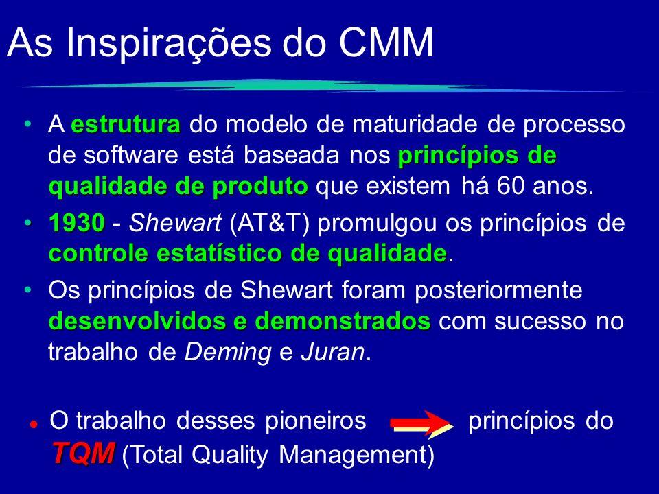 As Inspirações do CMM estrutura princípios de qualidade de produtoA estrutura do modelo de maturidade de processo de software está baseada nos princíp