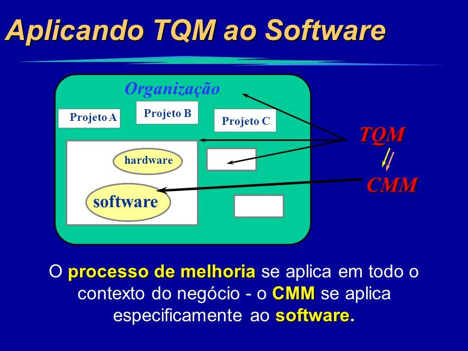 Aplicando TQM ao Software CMM TQM Projeto C Projeto A hardware software Organização Projeto X Projeto B processo de melhoria CMM software. O processo