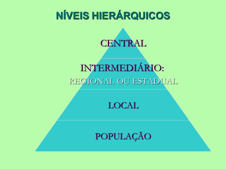 NÍVEIS HIERÁRQUICOS CENTRALINTERMEDIÁRIO: REGIONAL OU ESTADUAL LOCAL POPULAÇÃO