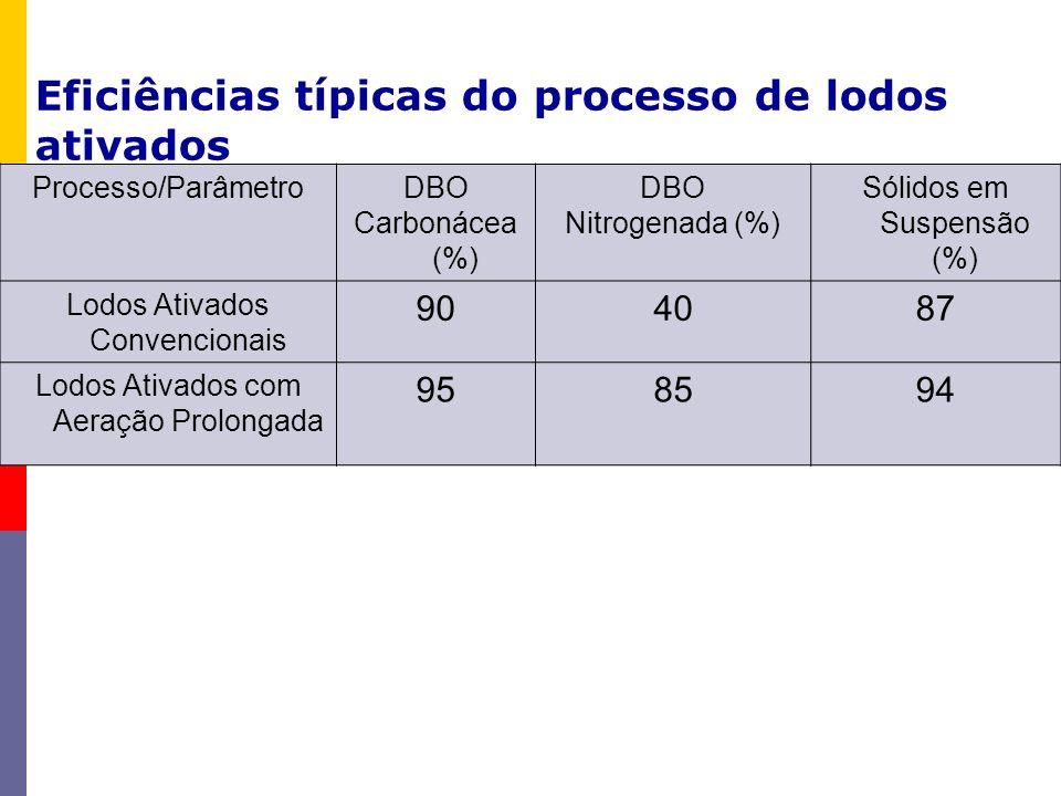 Processo/ParâmetroDBO Carbonácea (%) DBO Nitrogenada (%) Sólidos em Suspensão (%) Lodos Ativados Convencionais 904087 Lodos Ativados com Aeração Prolo
