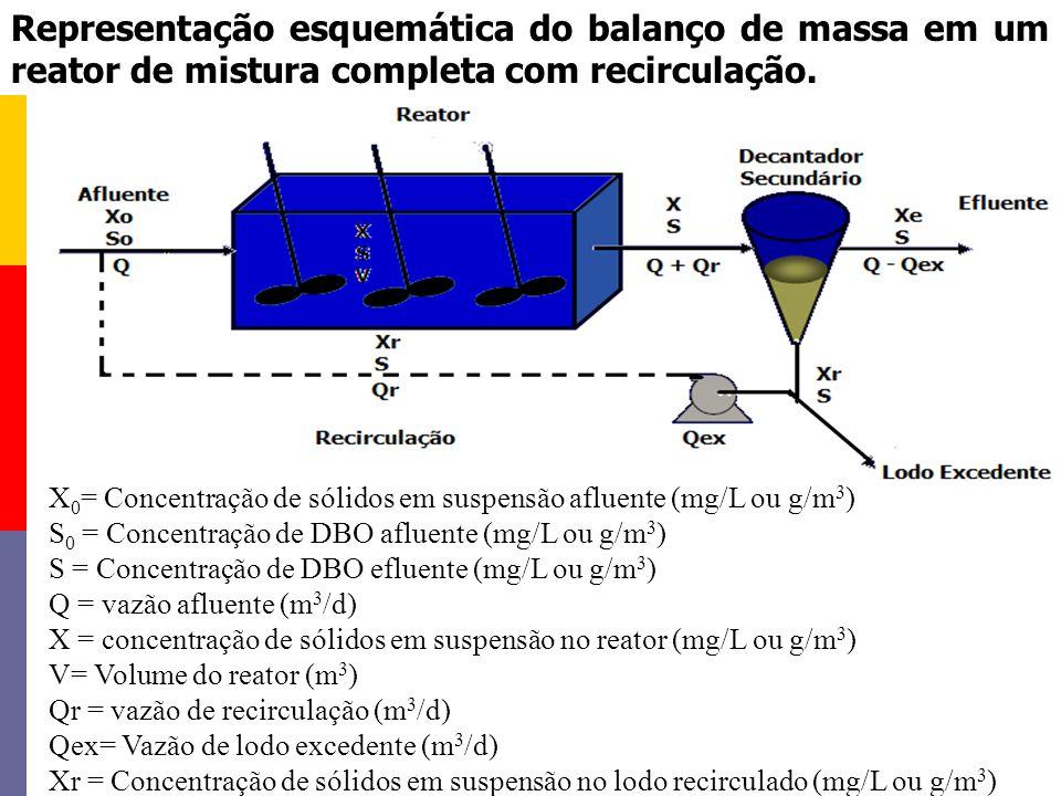 X 0 = Concentração de sólidos em suspensão afluente (mg/L ou g/m 3 ) S 0 = Concentração de DBO afluente (mg/L ou g/m 3 ) S = Concentração de DBO eflue