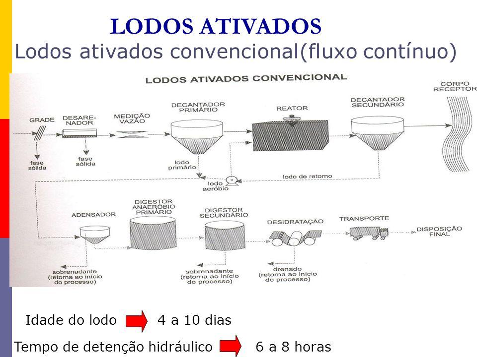 LODOS ATIVADOS Lodos ativados convencional(fluxo contínuo) Idade do lodo 4 a 10 dias Tempo de detenção hidráulico 6 a 8 horas