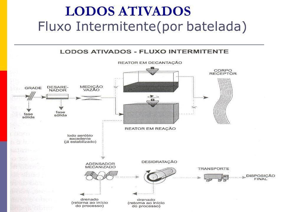LODOS ATIVADOS Fluxo Intermitente(por batelada)