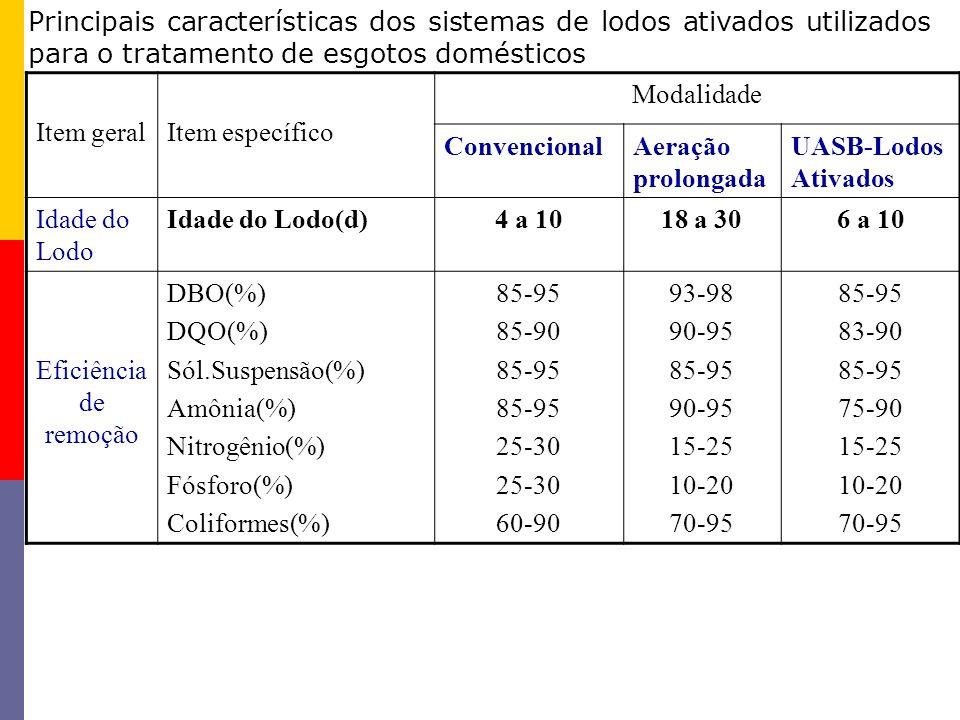 Item geralItem específico Modalidade ConvencionalAeração prolongada UASB-Lodos Ativados Idade do Lodo Idade do Lodo(d)4 a 1018 a 306 a 10 Eficiência d