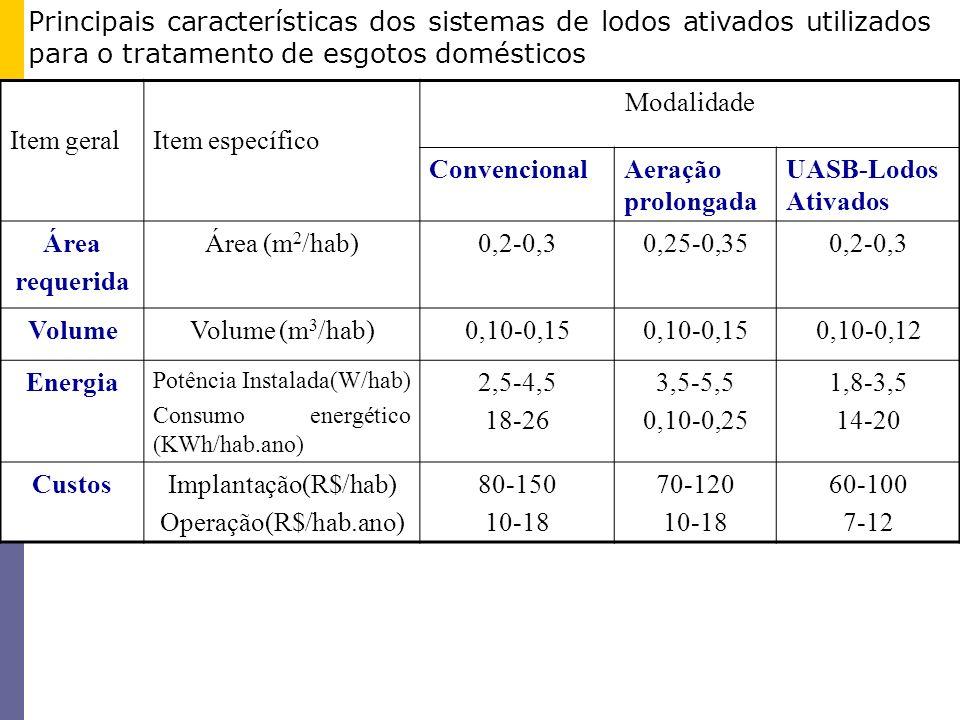 Item geralItem específico Modalidade ConvencionalAeração prolongada UASB-Lodos Ativados Área requerida Área (m 2 /hab)0,2-0,30,25-0,350,2-0,3 VolumeVo