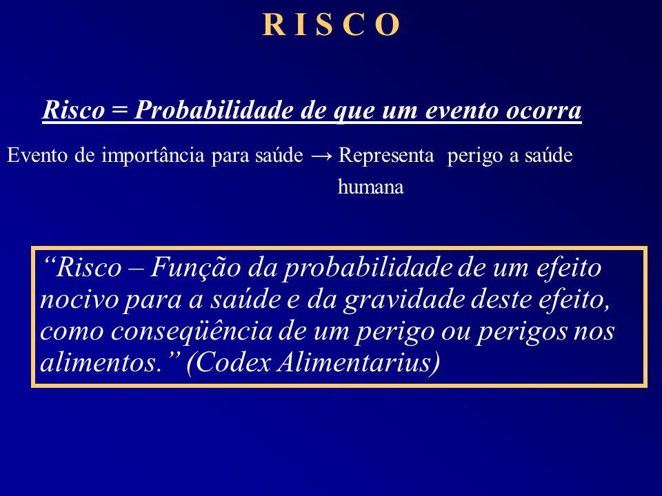 R I S C O Risco = Probabilidade de que um evento ocorra Evento de importância para saúde Representa perigo a saúde humana Risco – Função da probabilid