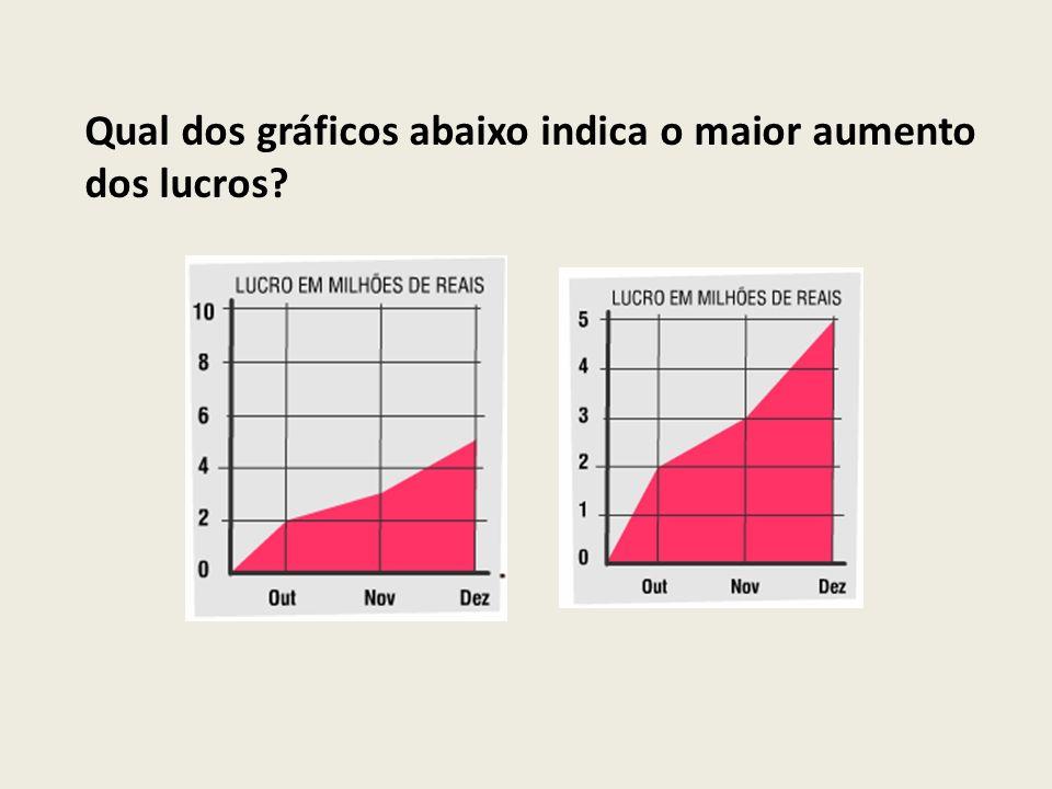 Qual dos gráficos abaixo indica o maior aumento dos lucros?