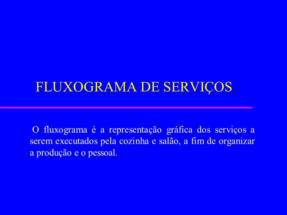 FLUXOGRAMA DE SERVIÇOS O fluxograma é a representação gráfica dos serviços a serem executados pela cozinha e salão, a fim de organizar a produção e o