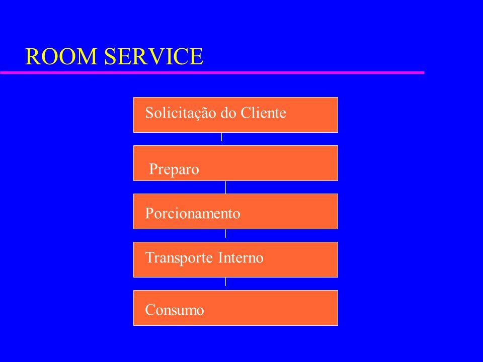 ROOM SERVICE Solicitação do Cliente Preparo Porcionamento Transporte Interno Consumo