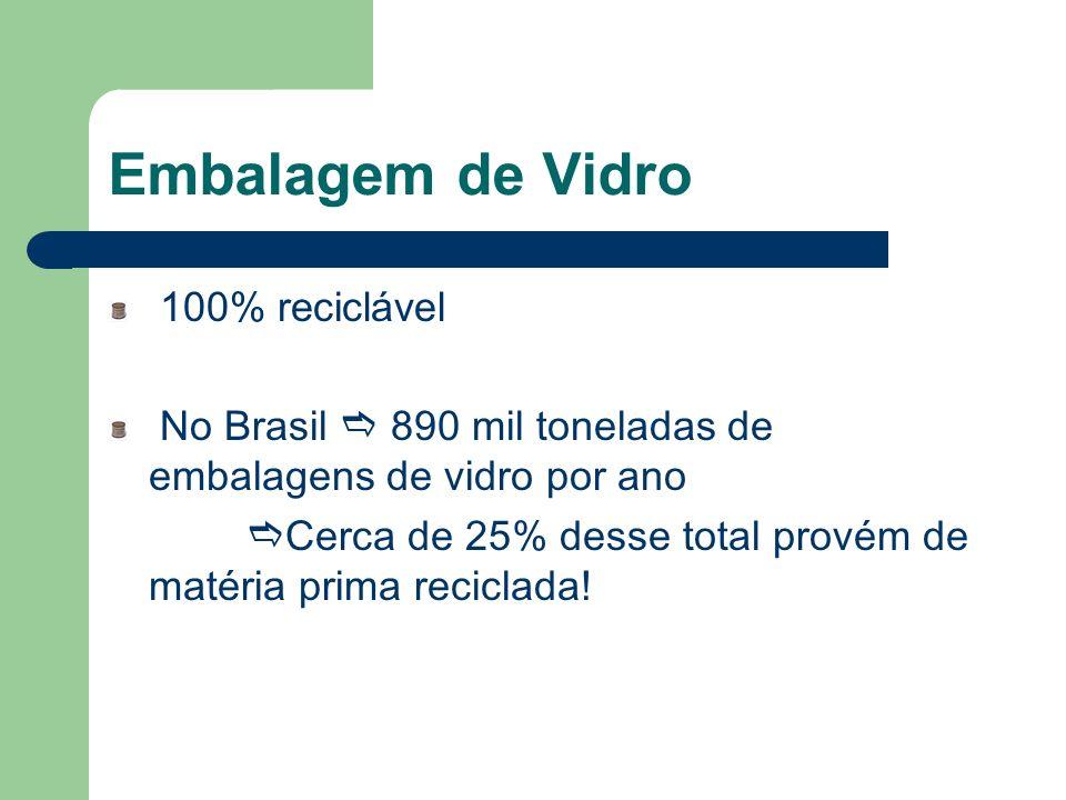 Embalagem de Vidro 100% reciclável No Brasil 890 mil toneladas de embalagens de vidro por ano Cerca de 25% desse total provém de matéria prima recicla