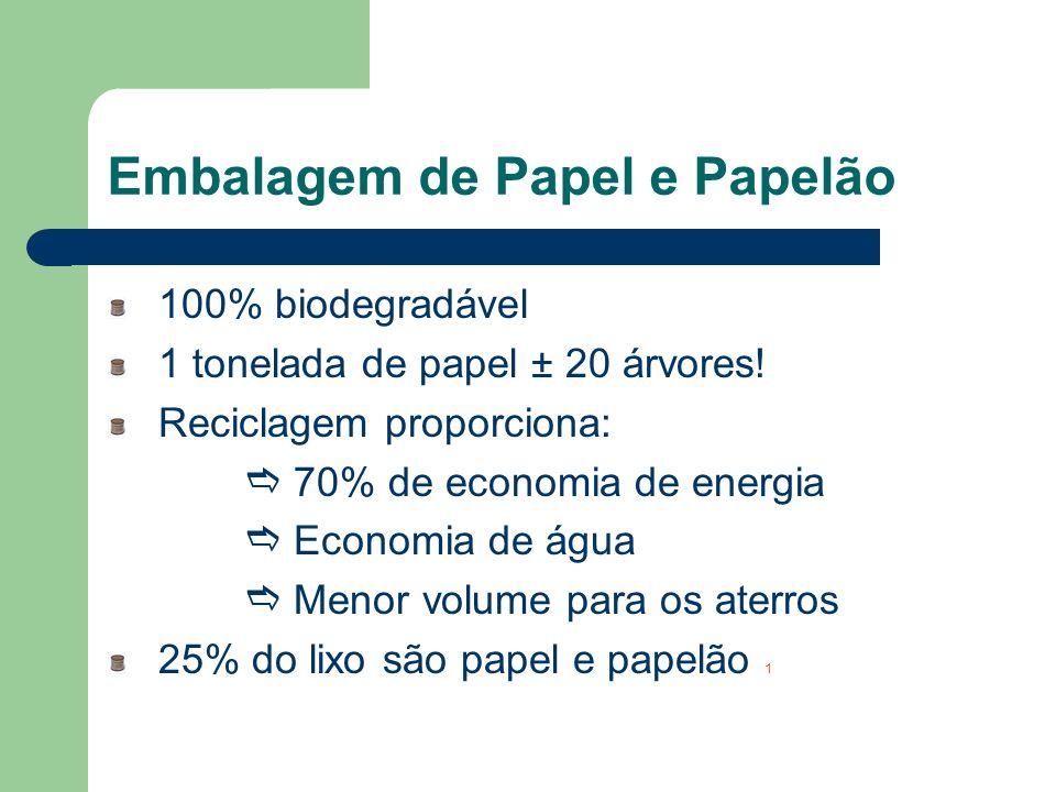 Embalagem de Papel e Papelão 100% biodegradável 1 tonelada de papel ± 20 árvores! Reciclagem proporciona: 70% de economia de energia Economia de água
