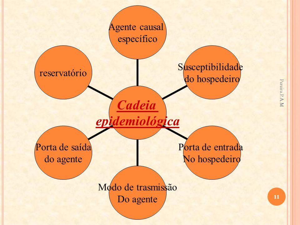 Cadeia epidemiológica Agente causal específico Susceptibilidade do hospedeiro Porta de entrada No hospedeiro Modo de trasmissão Do agente Porta de saí