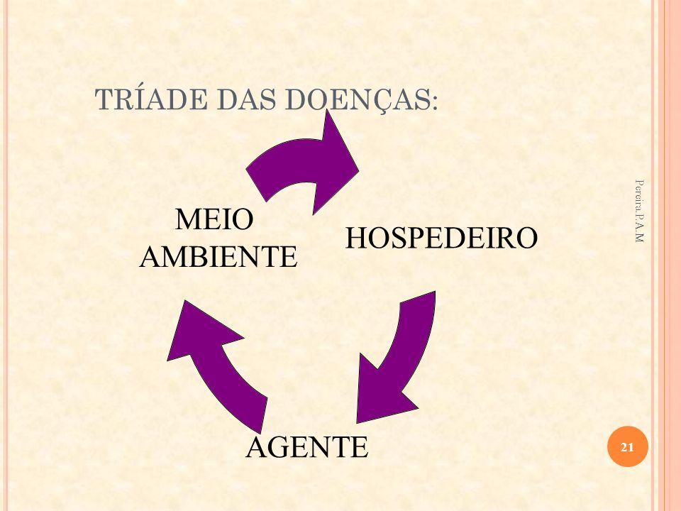 TRÍADE DAS DOENÇAS: HOSPEDEIRO AGENTE MEIO AMBIENTE 21 Pereira.P.A.M