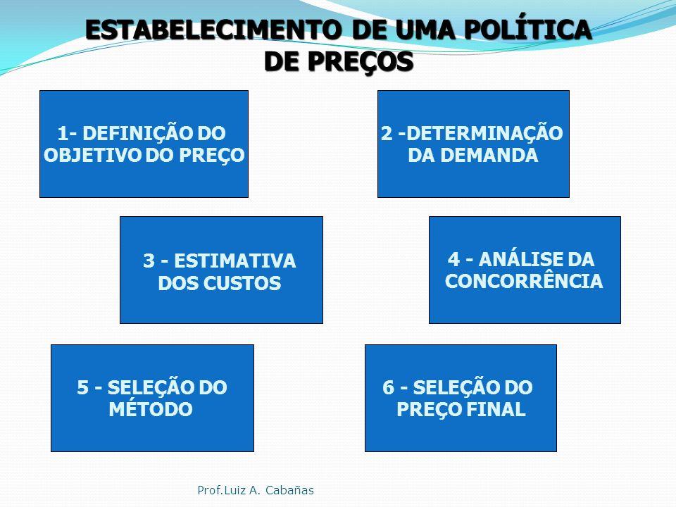 PREÇO Condições de Venda/Incoterms Forma de Pagamento Prazos Descontos Serviços Prof.Luiz A. Cabañas