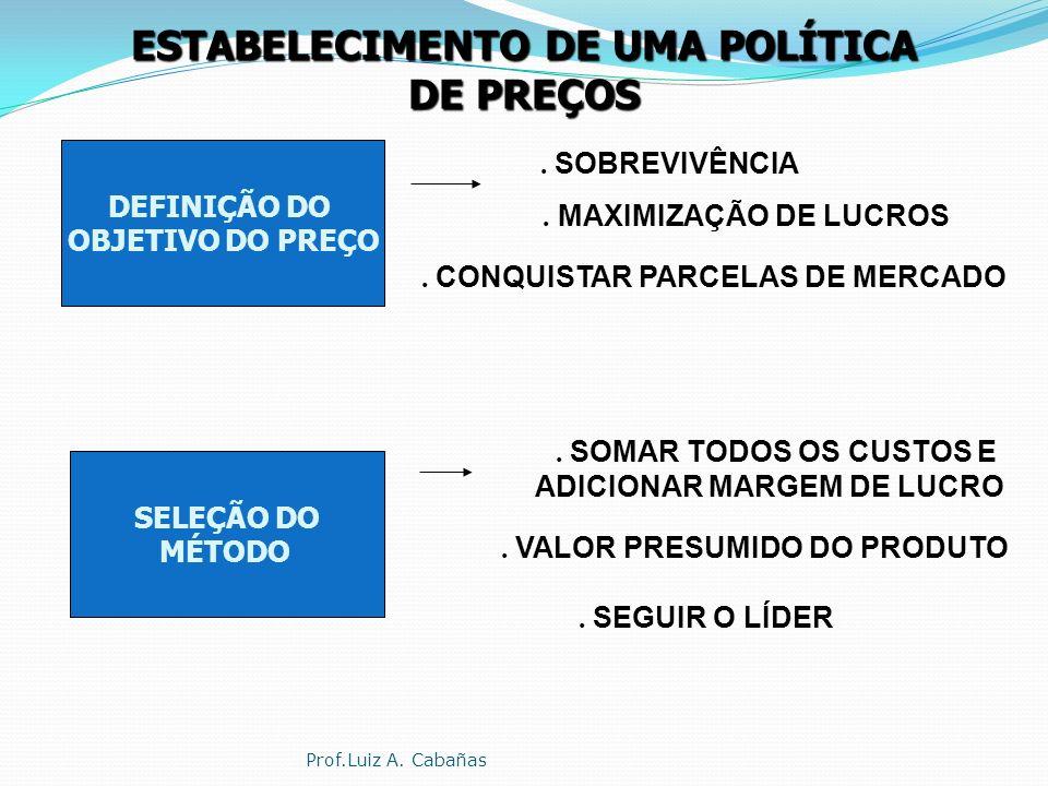 ESTABELECIMENTO DE UMA POLÍTICA DE PREÇOS 6 - SELEÇÃO DO PREÇO FINAL 1- DEFINIÇÃO DO OBJETIVO DO PREÇO 3 - ESTIMATIVA DOS CUSTOS 5 - SELEÇÃO DO MÉTODO