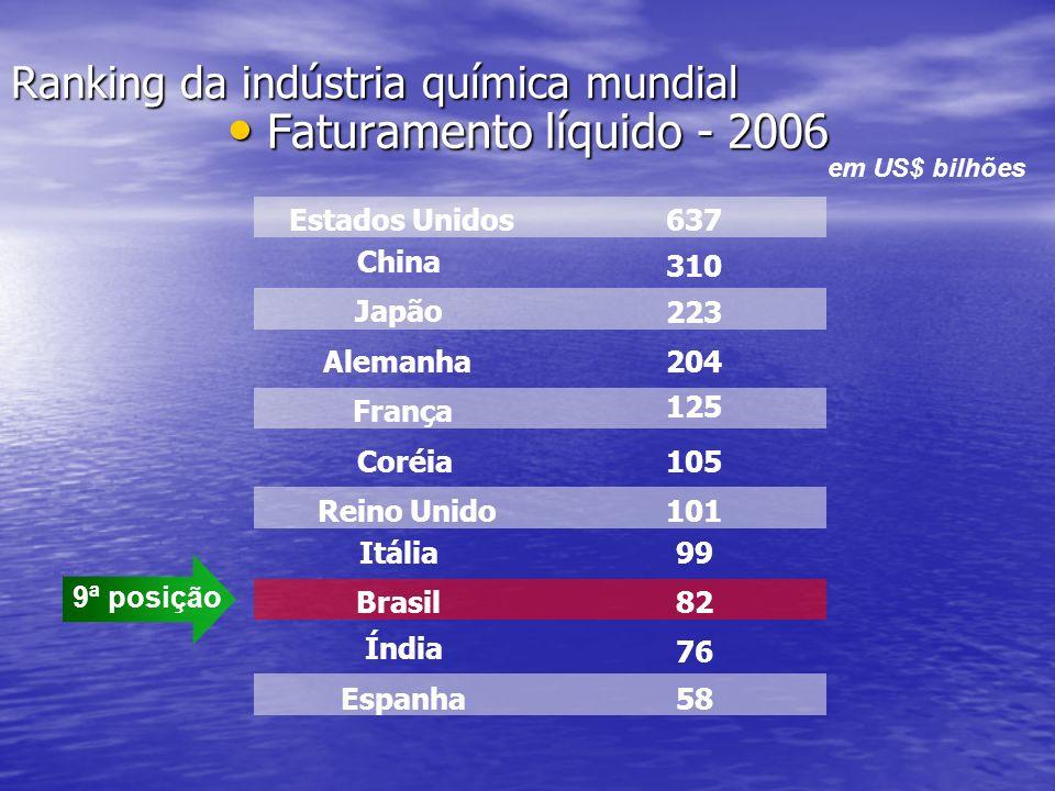 Ranking da indústria química mundial Faturamento líquido - 2006 Faturamento líquido - 2006 Estados Unidos China Japão Alemanha França Coréia Reino Unido Itália Brasil Índia Espanha 637 310 223 204 125 105 101 99 82 76 58 em US$ bilhões 9ª posição