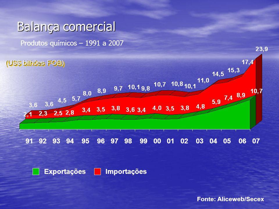 Balança comercial Balança comercial Produtos químicos – 1991 a 2007 ExportaçõesImportações (US$ bilhões FOB) (US$ bilhões FOB) Fonte: Aliceweb/Secex 91 92 93 94 95 96 97 98 99 00 01 02 03 04 05 06 07
