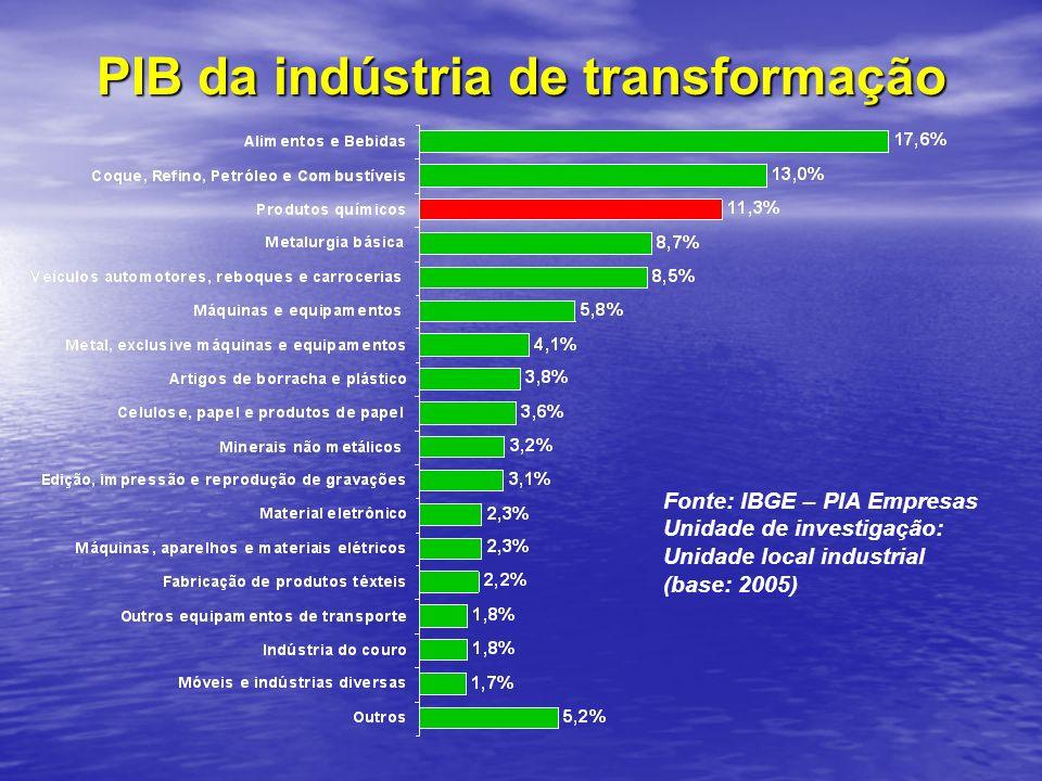 PIB da indústria de transformação Fonte: IBGE – PIA Empresas Unidade de investigação: Unidade local industrial (base: 2005)