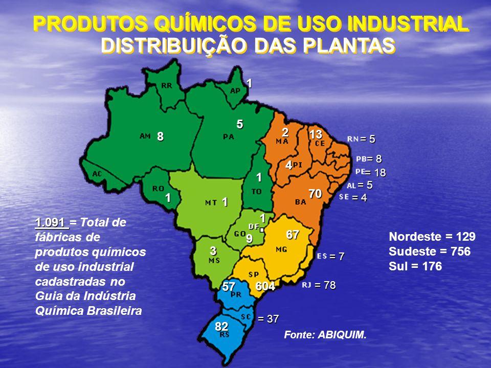 1.091 1.091 = Total de fábricas de produtos químicos de uso industrial cadastradas no Guia da Indústria Química Brasileira = 5 8 70 70 13 13 = 7 9 2 67 67 3 5 = 8 = 18 4 57 57 = 78 = 5 82 82 = 37 = 4 604 604 Fonte: ABIQUIM.