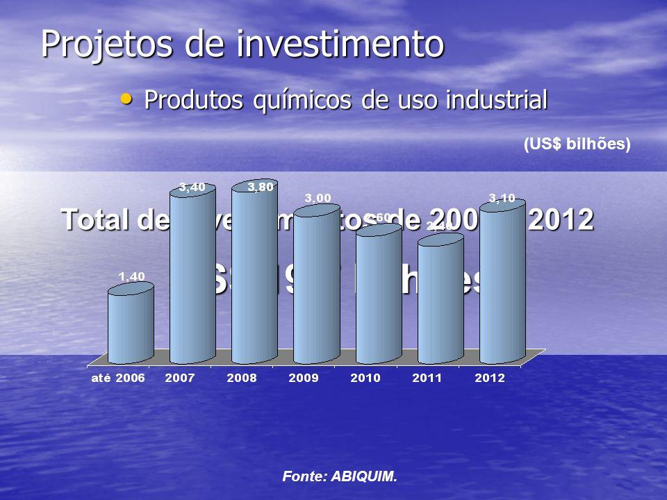 Projetos de investimento Produtos químicos de uso industrial Produtos químicos de uso industrial Total de investimentos de 2006 a 2012 US$ 19,7 bilhões Fonte: ABIQUIM.