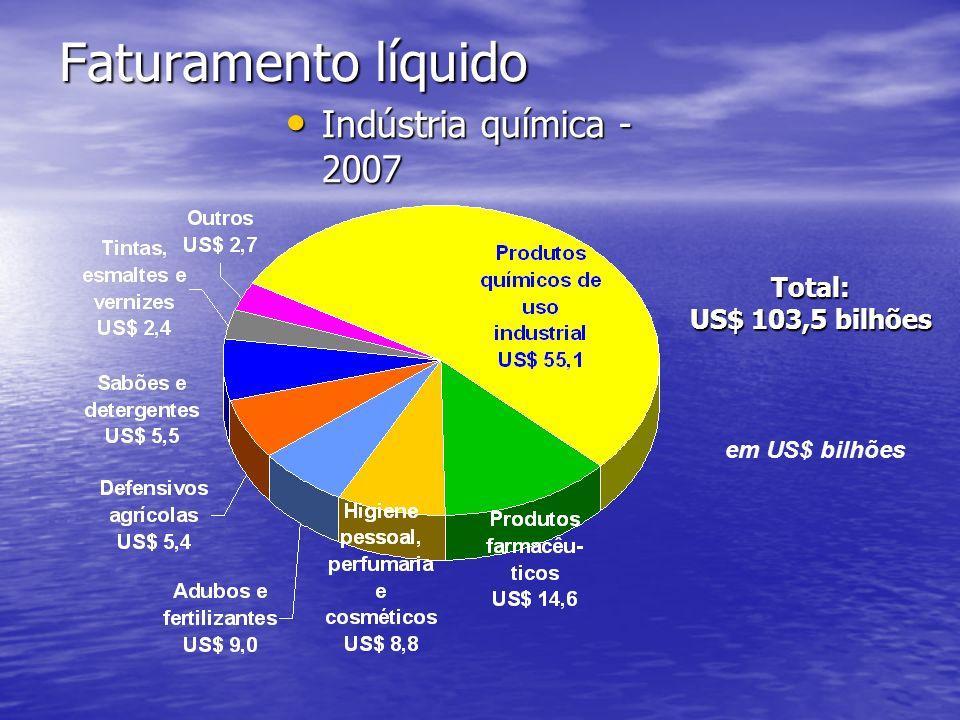 Faturamento líquido Indústria química - 2007 Indústria química - 2007 em US$ bilhões Total: US$ 103,5 bilhões