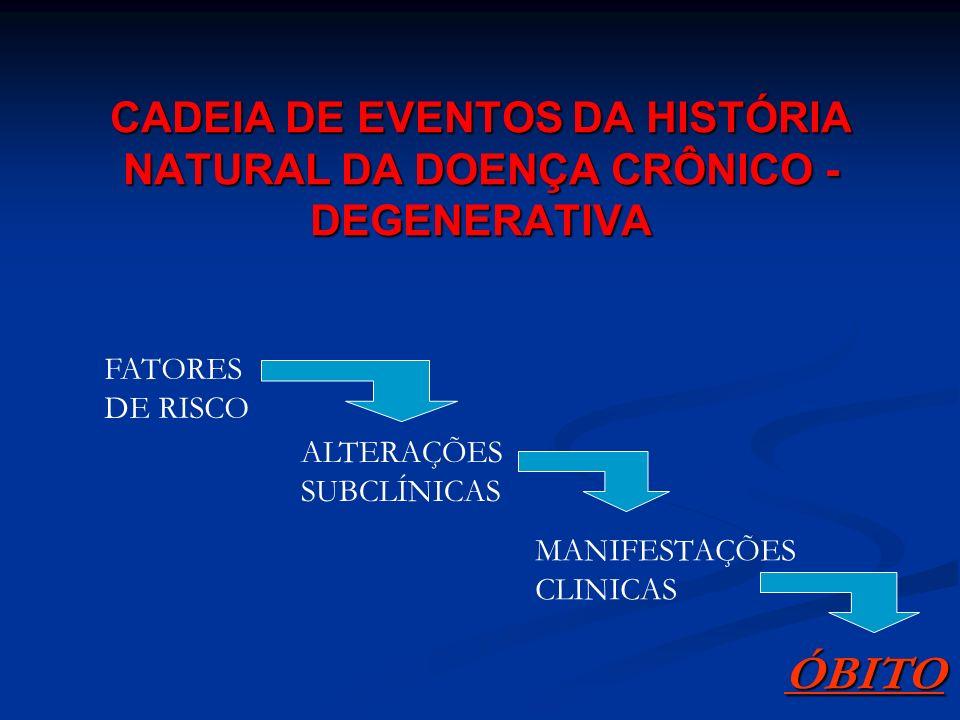 CADEIA DE EVENTOS DA HISTÓRIA NATURAL DA DOENÇA CRÔNICO - DEGENERATIVA FATORES DE RISCO ALTERAÇÕES SUBCLÍNICAS MANIFESTAÇÕES CLINICAS ÓBITO