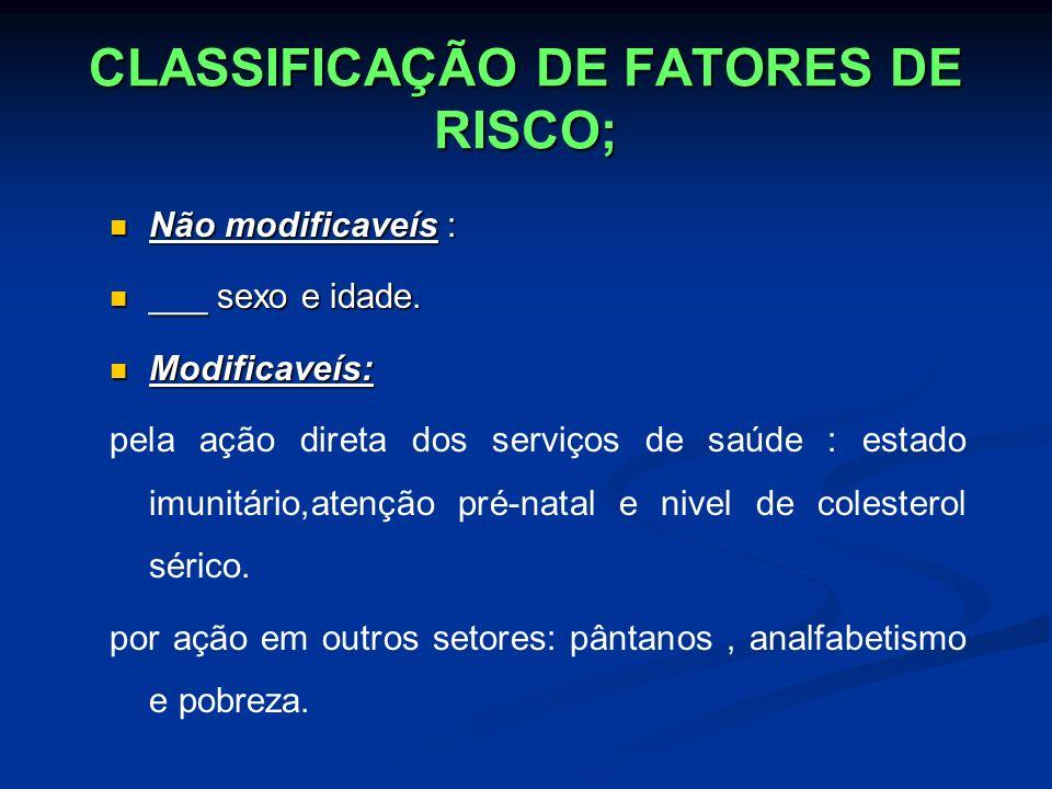 CLASSIFICAÇÃO DE FATORES DE RISCO; Não modificaveís : Não modificaveís : ___ sexo e idade. ___ sexo e idade. Modificaveís: Modificaveís: pela ação dir