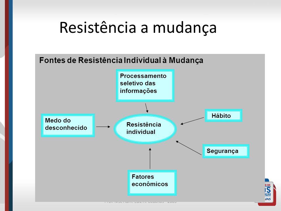 Prof. Msc Adm. Luiz A. Cabañas - 2009 Resistência a mudança Fontes de Resistência Individual à Mudança Processamento seletivo das informações Medo do