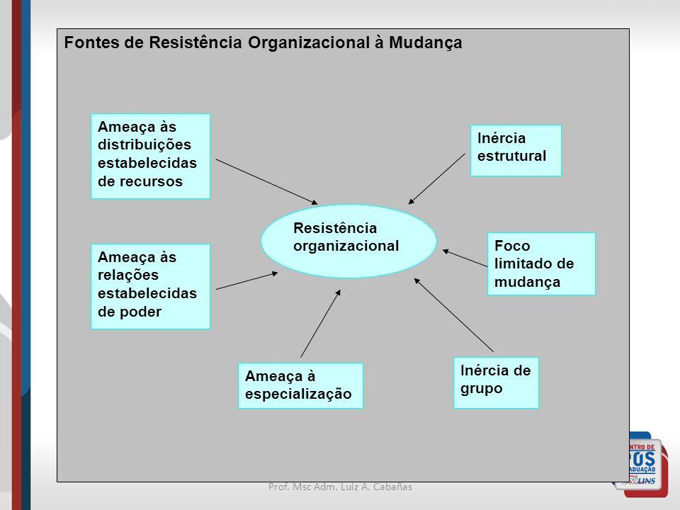 Prof. Msc Adm. Luiz A. Cabañas Fontes de Resistência Organizacional à Mudança Resistência organizacional Ameaça às distribuições estabelecidas de recu
