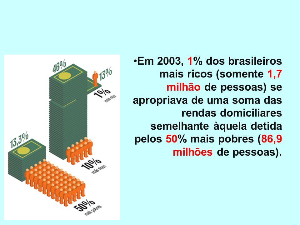 Renda Cerca de um terço da população brasileira é pobre (ou 53,9 milhões de pessoas). Quanto aos muito pobres (ou indigentes), a proporção é de um oit