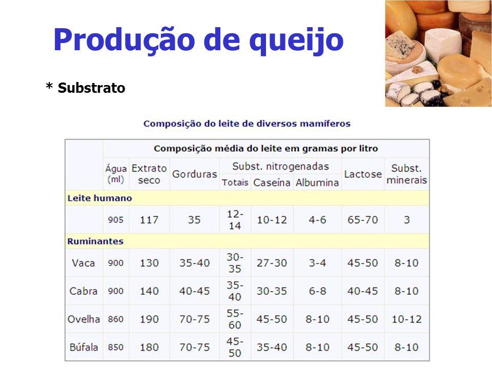 Ranço: Alimentos ricos em gordura Microrganismos lipolíticos, principalmente bactérias Quebra das gorduras - ácidos graxos - glicerol Putrefação: Alimentos ricos em proteínas (p.ex.