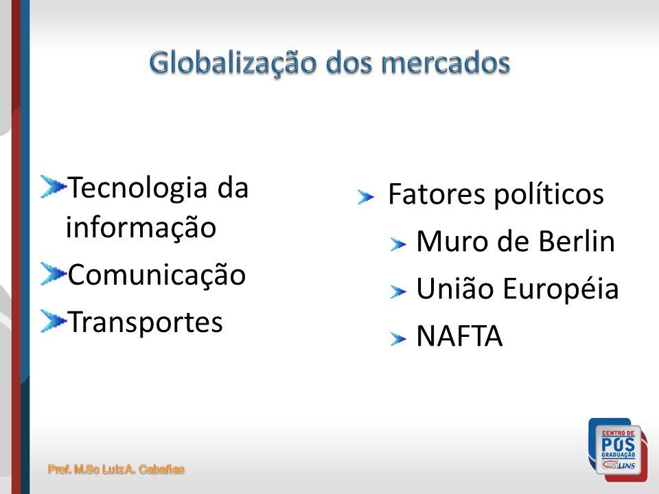 Tecnologia da informação Comunicação Transportes Fatores políticos Muro de Berlin União Européia NAFTA