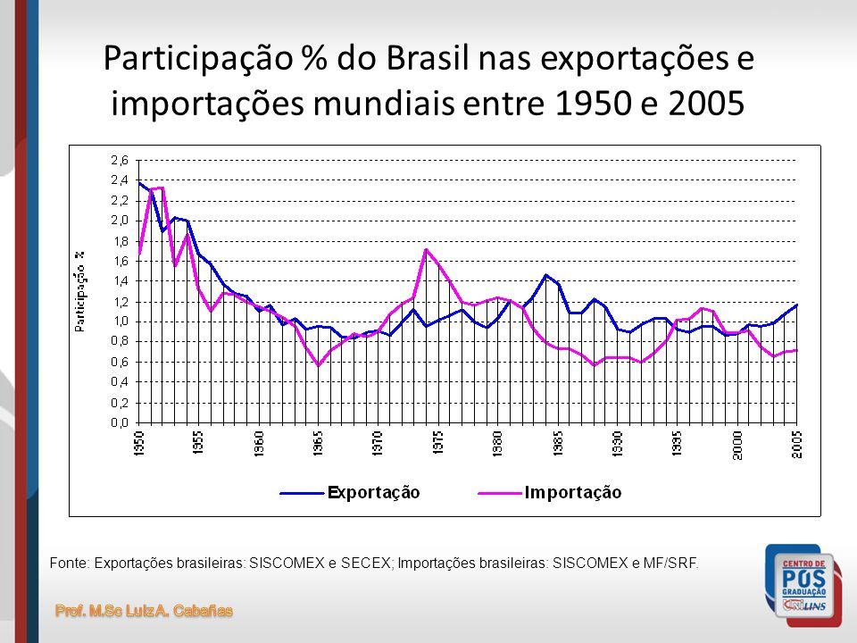 Participação % do Brasil nas exportações e importações mundiais entre 1950 e 2005 Fonte: Exportações brasileiras: SISCOMEX e SECEX; Importações brasil
