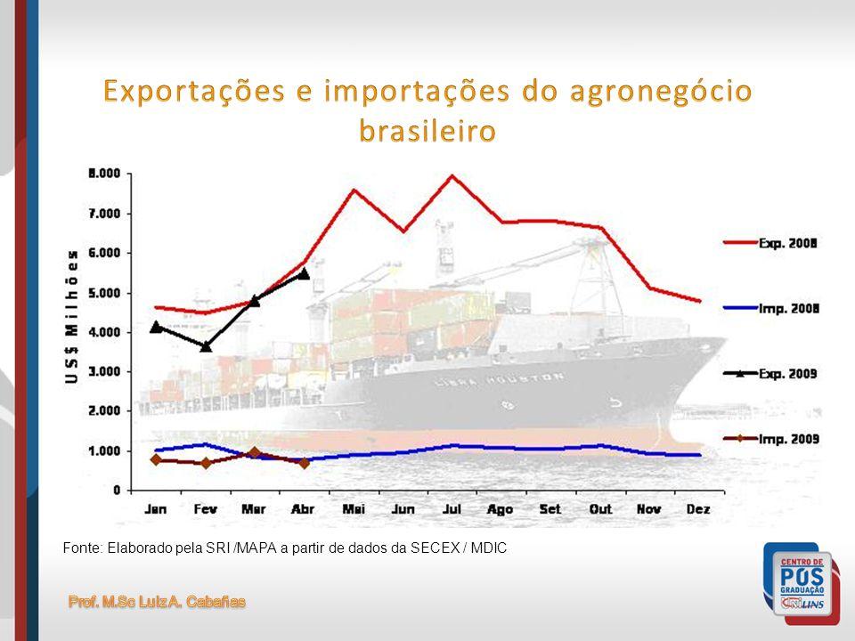Fonte: Elaborado pela SRI /MAPA a partir de dados da SECEX / MDIC