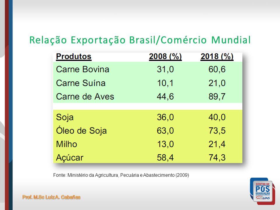 Fonte: Ministério da Agricultura, Pecuária e Abastecimento (2009)