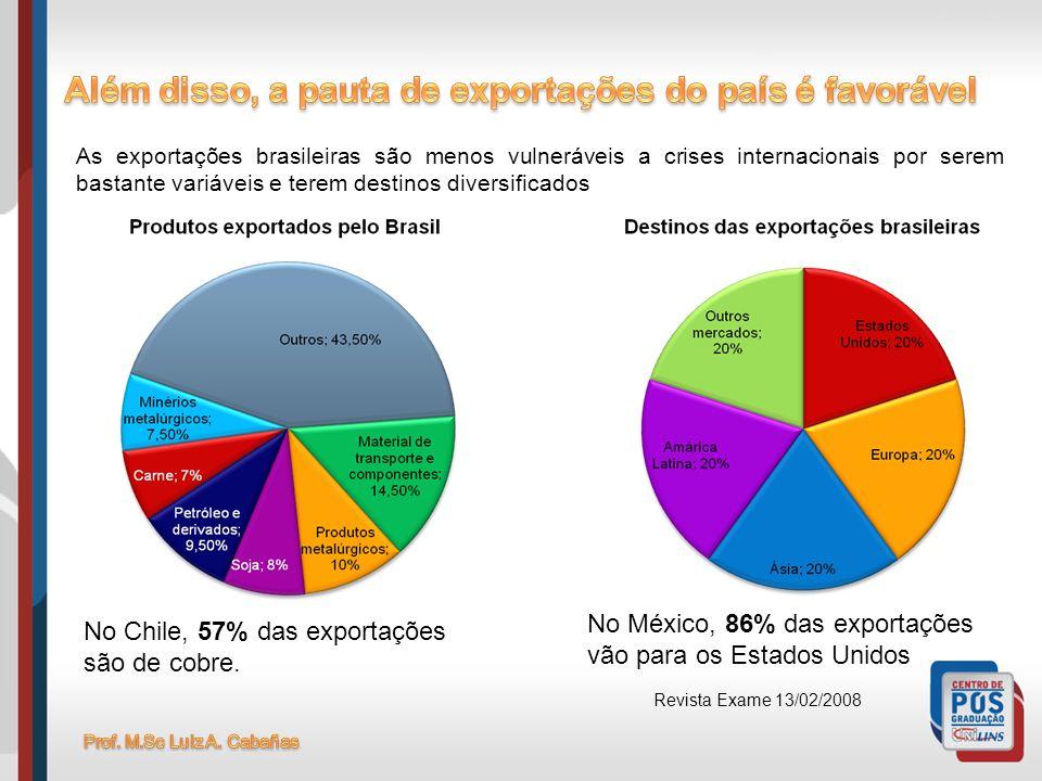 As exportações brasileiras são menos vulneráveis a crises internacionais por serem bastante variáveis e terem destinos diversificados No Chile, 57% da