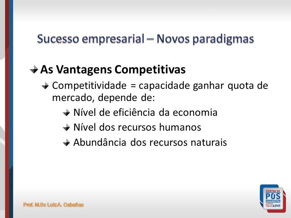 As Vantagens Competitivas Competitividade = capacidade ganhar quota de mercado, depende de: Nível de eficiência da economia Nível dos recursos humanos