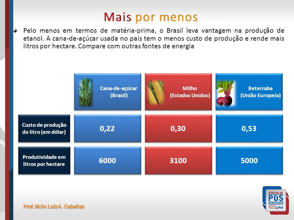 Pelo menos em termos de matéria-prima, o Brasil leva vantagem na produção de etanol. A cana-de-açúcar usada no país tem o menos custo de produção e re
