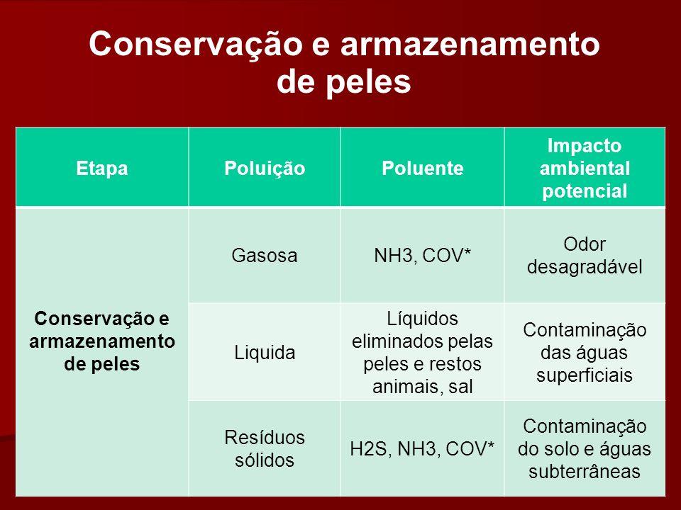 Conservação e armazenamento de peles EtapaPoluiçãoPoluente Impacto ambiental potencial Conservação e armazenamento de peles GasosaNH3, COV* Odor desag