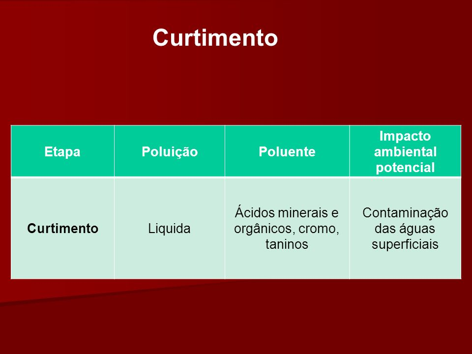 Curtimento EtapaPoluiçãoPoluente Impacto ambiental potencial CurtimentoLiquida Ácidos minerais e orgânicos, cromo, taninos Contaminação das águas supe