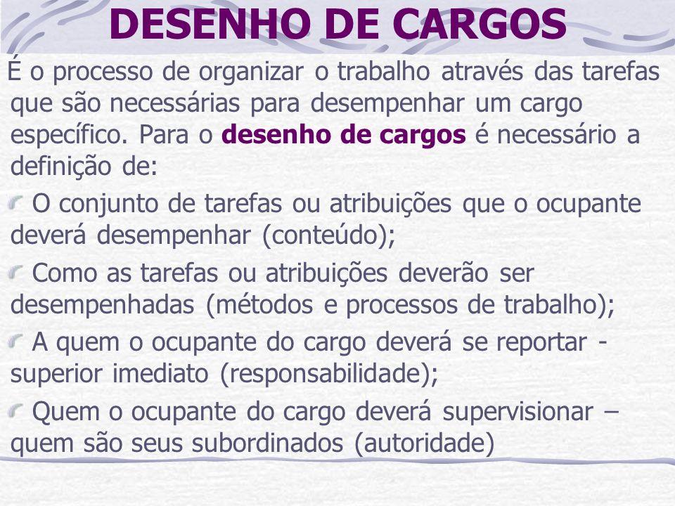 DESENHO DE CARGOS É o processo de organizar o trabalho através das tarefas que são necessárias para desempenhar um cargo específico. Para o desenho de