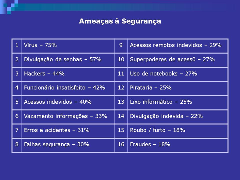 Ameaças à Segurança 1Vírus – 75%9Acessos remotos indevidos – 29% 2Divulgação de senhas – 57%10Superpoderes de acess0 – 27% 3Hackers – 44%11Uso de note