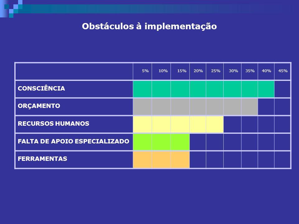Obstáculos à implementação 5%10%15%20%25%30%35%40%45% CONSCIÊNCIA ORÇAMENTO RECURSOS HUMANOS FALTA DE APOIO ESPECIALIZADO FERRAMENTAS